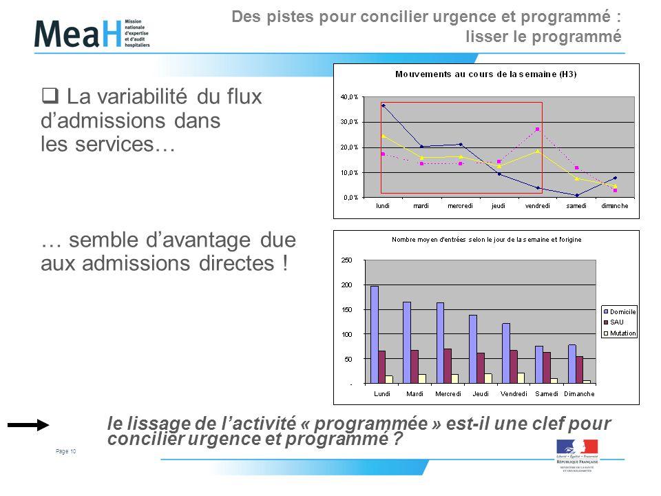 Page 10 La variabilité du flux dadmissions dans les services… … semble davantage due aux admissions directes ! le lissage de lactivité « programmée »