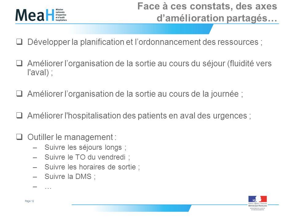 Page 12 Face à ces constats, des axes damélioration partagés… Développer la planification et lordonnancement des ressources ; Améliorer lorganisation