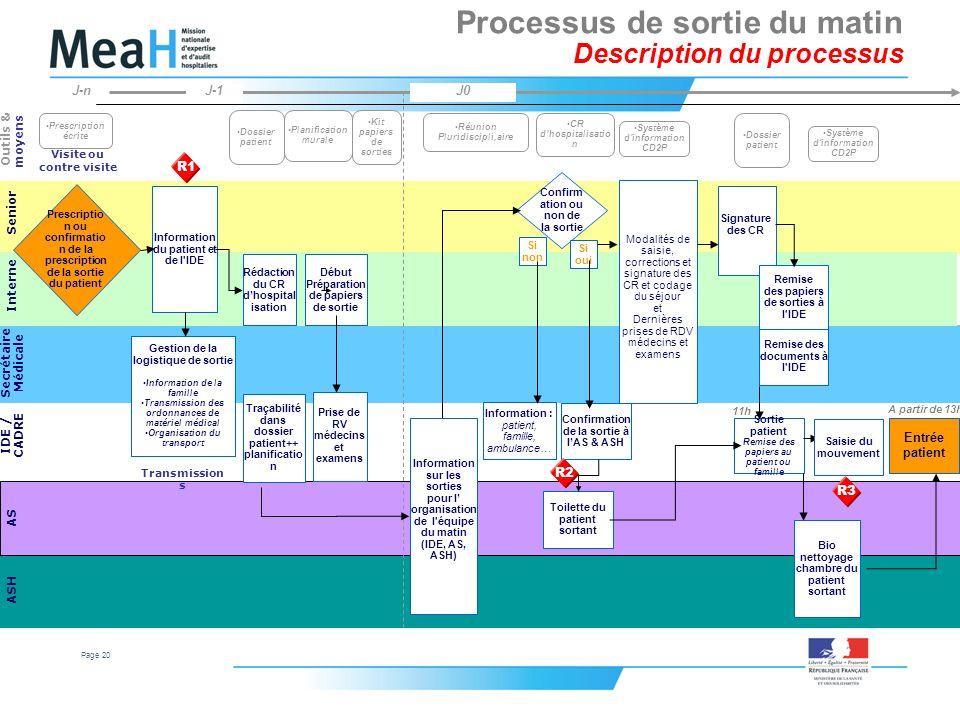 Page 20 Processus de sortie du matin Description du processus Senior Secrétaire Médicale AS IDE / CADRE ASH Outils & moyens Information du patient et
