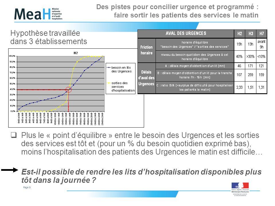 Page 9 Hypothèse travaillée dans 3 établissements Plus le « point déquilibre » entre le besoin des Urgences et les sorties des services est tôt et (po