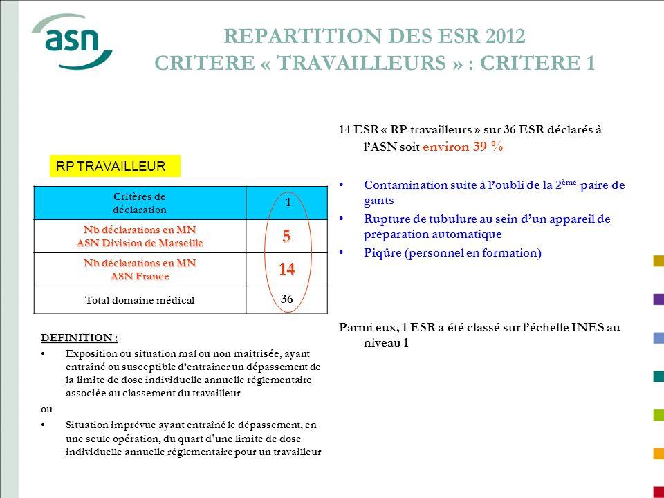 REPARTITION DES ESR 2012 CRITERE « TRAVAILLEURS » : CRITERE 1 DEFINITION : Exposition ou situation mal ou non maîtrisée, ayant entraîné ou susceptible