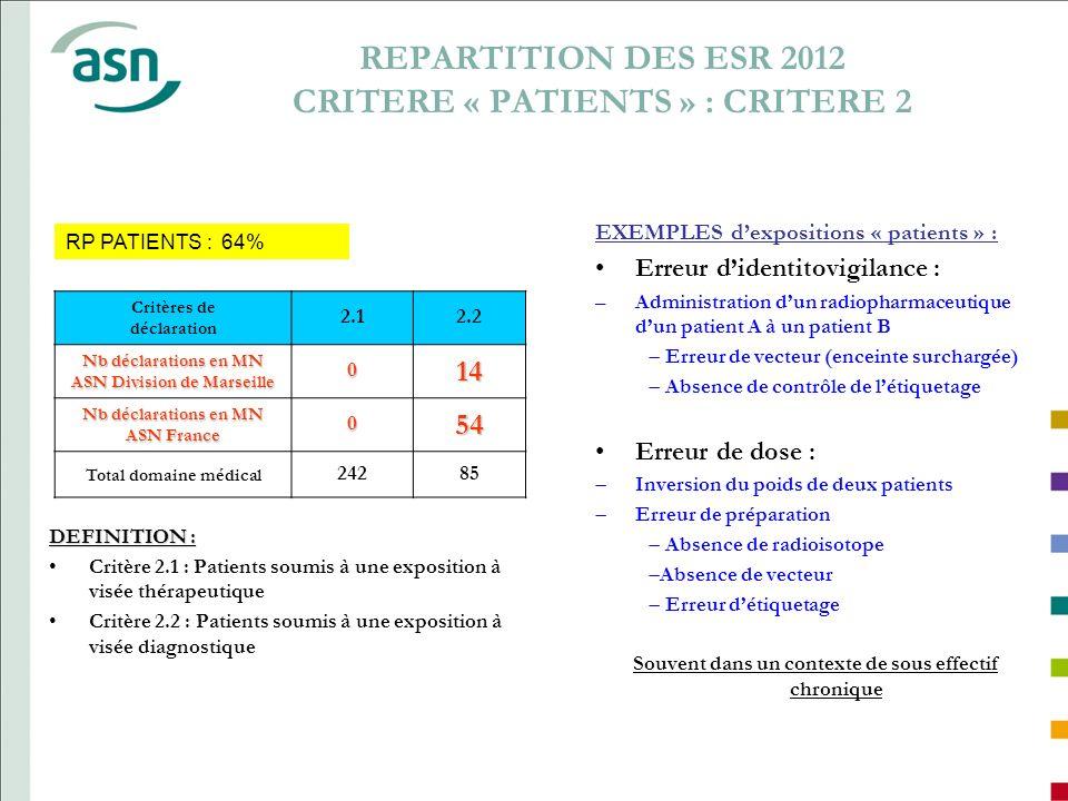 REPARTITION DES ESR 2012 CRITERE « PATIENTS » : CRITERE 2 DEFINITION : Critère 2.1 : Patients soumis à une exposition à visée thérapeutique Critère 2.