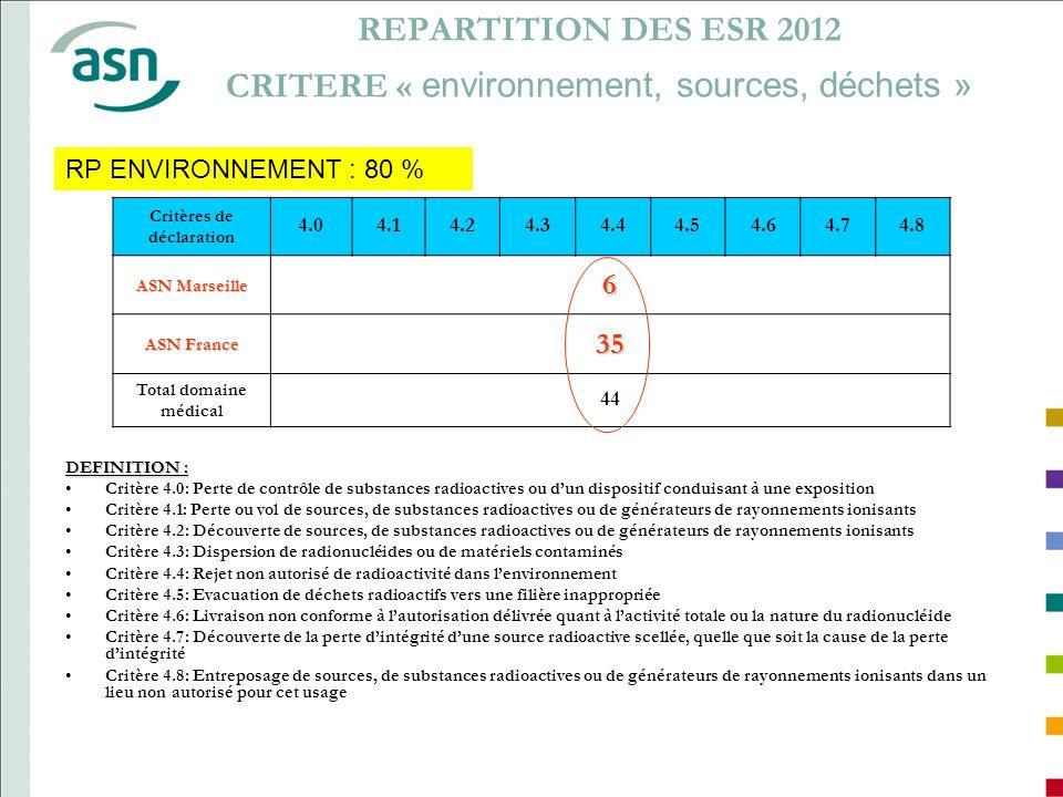 REPARTITION DES ESR 2012 CRITERE « environnement, sources, déchets » Critères de déclaration 4.04.14.24.34.44.54.64.74.8 ASN Marseille 6 ASN France 35