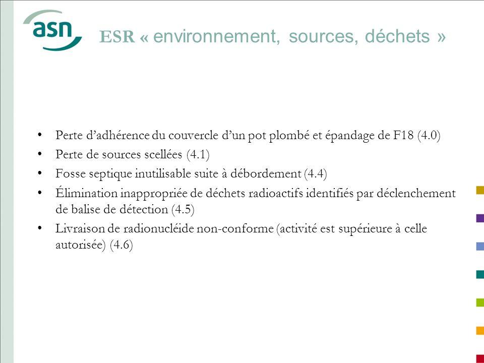 ESR « environnement, sources, déchets » Perte dadhérence du couvercle dun pot plombé et épandage de F18 (4.0) Perte de sources scellées (4.1) Fosse se
