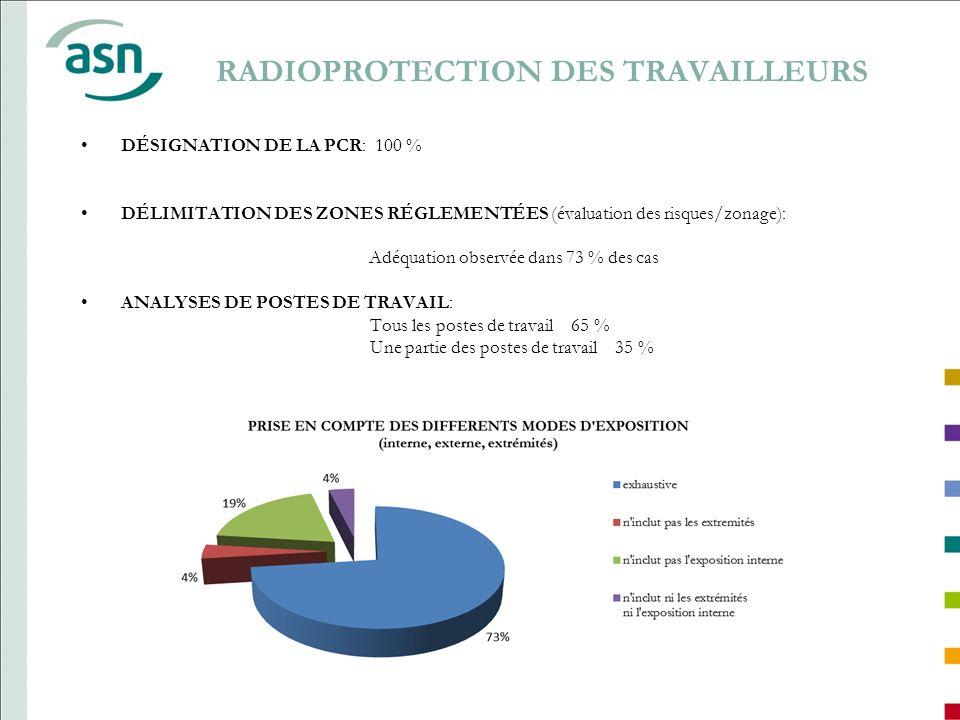 RADIOPROTECTION DES TRAVAILLEURS DÉSIGNATION DE LA PCR: 100 % DÉLIMITATION DES ZONES RÉGLEMENTÉES (évaluation des risques/zonage): Adéquation observée