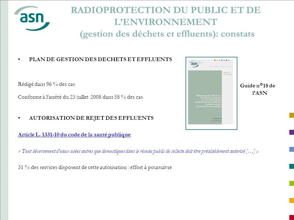 ESR: CHIFFRES CLÉS 2008-2012 20082009201020112012 Nombre dESR déclarés à lASN 316279102129 x 1,3 x 2 x 4,2 Depuis 2008, lASN observe une augmentation régulière du nombre dESR en Médecine Nucléaire x 1,3 20112012 Nombre dESR déclarés à la division de Marseille de lASN 1130 Soit 23 % des déclarations (12.3 % des centres) 60% des services ont effectués une déclaration dESR en 2012