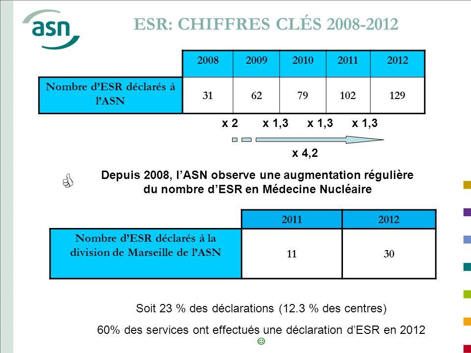 ESR: CHIFFRES CLÉS 2008-2012 20082009201020112012 Nombre dESR déclarés à lASN 316279102129 x 1,3 x 2 x 4,2 Depuis 2008, lASN observe une augmentation