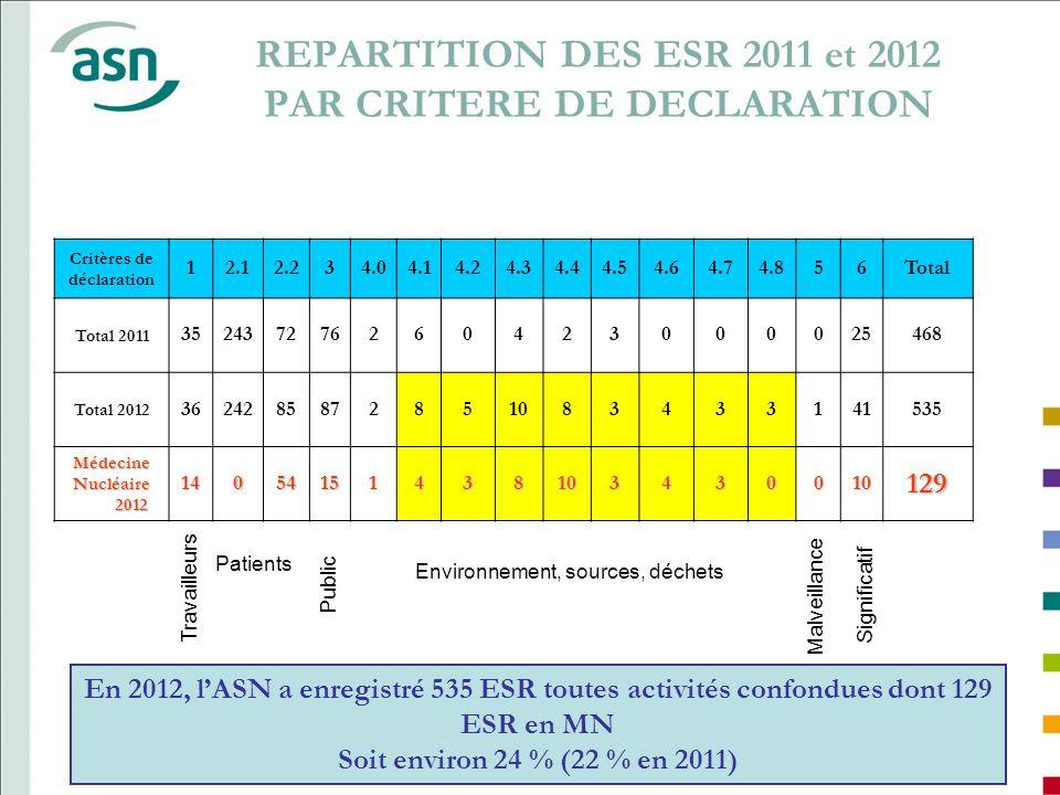 REPARTITION DES ESR 2011 et 2012 PAR CRITERE DE DECLARATION Critères de déclaration 12.12.234.04.14.24.34.44.54.64.74.856Total Total 2011 352437276260