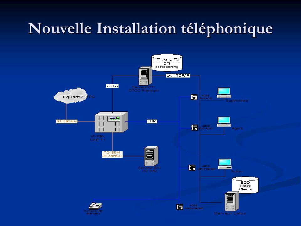 Nouvelle installation téléphonique Le CTI OTCC Premium est le serveur de couplage de téléphonie informatique : Le CTI OTCC Premium est le serveur de couplage de téléphonie informatique : du pilotage du bandeau TAO et de la remontée de fiche clients du pilotage du bandeau TAO et de la remontée de fiche clients de la récupération des données collectées dans le SVI de la récupération des données collectées dans le SVI de la distribution des appels sur les groupes de compétences de la distribution des appels sur les groupes de compétences de la mise à disposition de la solution de statistiques (temps réel et historiques) de la mise à disposition de la solution de statistiques (temps réel et historiques) de la diffusion du temps estimé dattente avant distribution vers un agent de la diffusion du temps estimé dattente avant distribution vers un agent Le SVI CC-IVR est le serveur vocal interactif chargé : Le SVI CC-IVR est le serveur vocal interactif chargé : de laccueil et de laiguillage dappels de laccueil et de laiguillage dappels de lidentification de lappelant par requête vers la base Notes clients de lidentification de lappelant par requête vers la base Notes clients de la diffusion des messages vocaux de fermeture, doffres promotionnelles, de messages durgence de la diffusion des messages vocaux de fermeture, doffres promotionnelles, de messages durgence du traitement en dissuasion par rappel automatique ou dissuasion simple par message du traitement en dissuasion par rappel automatique ou dissuasion simple par message LIPBX OXE 7.1 est le serveur de téléphonie, il est chargé: LIPBX OXE 7.1 est le serveur de téléphonie, il est chargé: De traiter tous les flux dappels en sollicitant si besoin, le SVI et le CTI lors de lacheminement des appels.