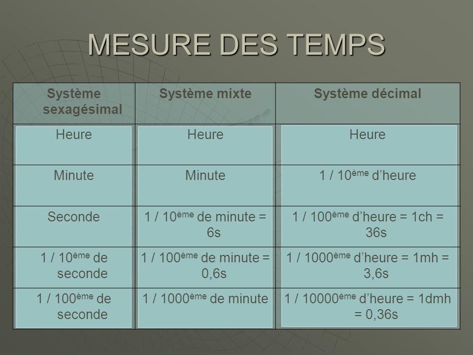 MESURE DES TEMPS Système sexagésimal Système mixteSystème décimal Heure Minute 1 / 10 ème dheure Seconde1 / 10 ème de minute = 6s 1 / 100 ème dheure =