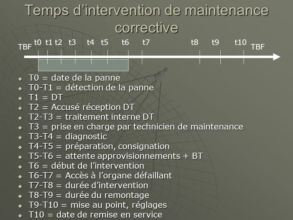 Temps dintervention de maintenance corrective TBF temps de bon fonctionnement TBF temps de bon fonctionnement TAM temps darrêt imputé à la maintenance TAM temps darrêt imputé à la maintenance TTR durée de lintervention TTR durée de lintervention TBF TTR TAM
