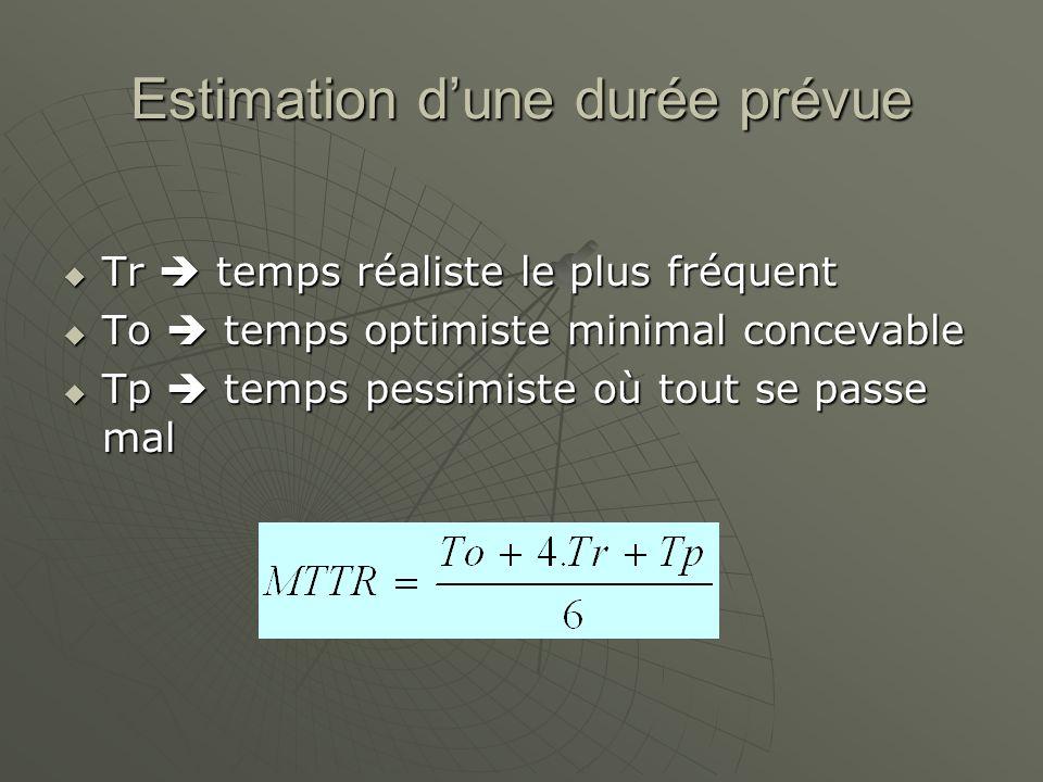 Estimation dune durée prévue Tr temps réaliste le plus fréquent Tr temps réaliste le plus fréquent To temps optimiste minimal concevable To temps opti