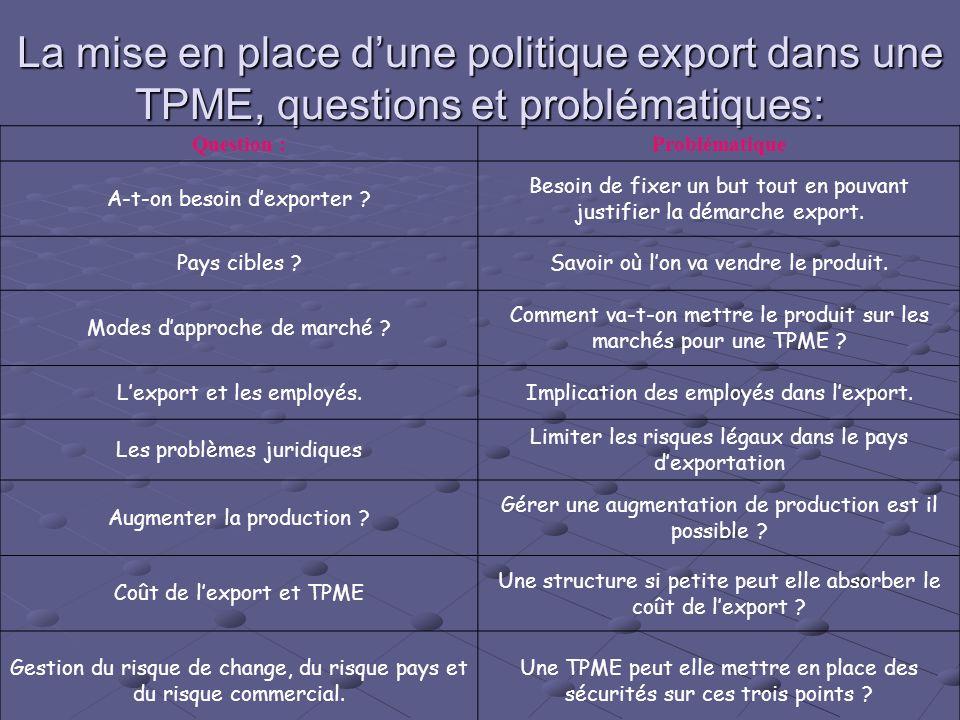 La mise en place dune politique export dans une TPME, questions et problématiques: Question :Problématique A-t-on besoin dexporter ? Besoin de fixer u