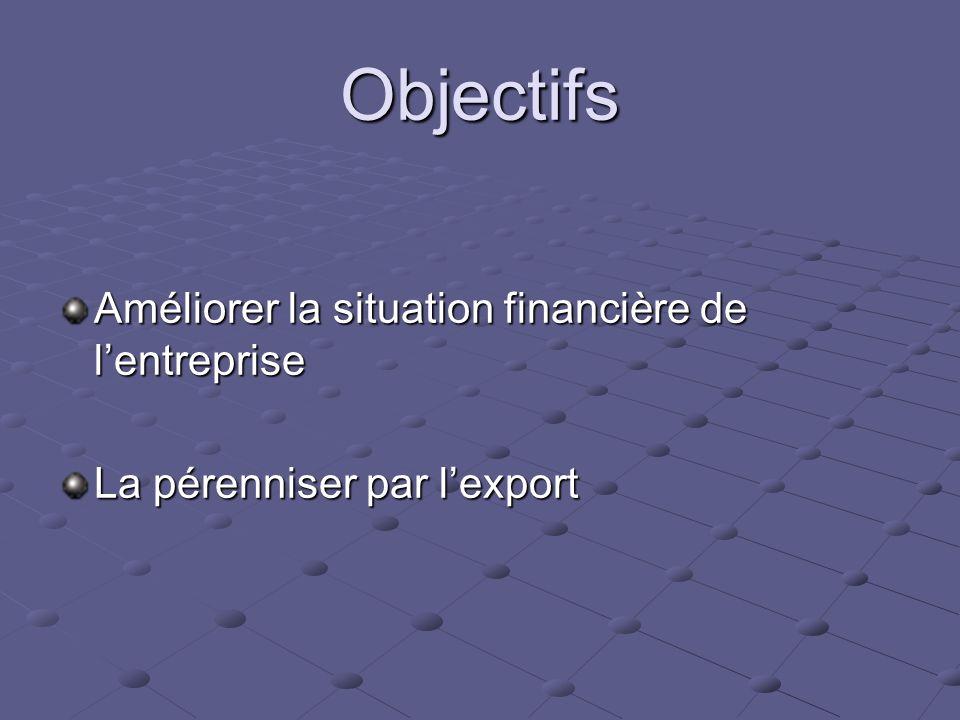 Objectifs Améliorer la situation financière de lentreprise La pérenniser par lexport