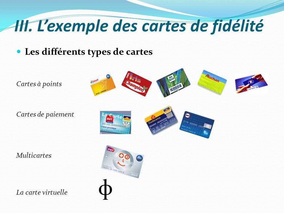 III. Lexemple des cartes de fidélité Les différents types de cartes Cartes à points Cartes de paiement Multicartes La carte virtuelle ф