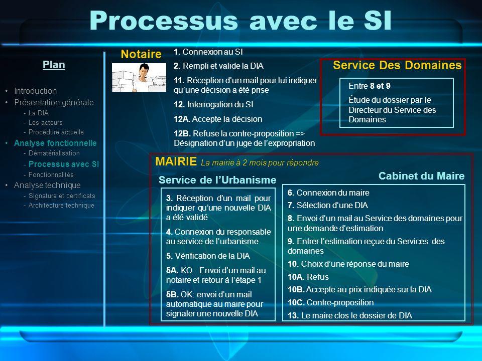 Processus avec le SI Plan Introduction Présentation générale -La DIA -Les acteurs -Procédure actuelle Analyse fonctionnelle -Dématérialisation -Processus avec SI -Fonctionnalités Analyse technique -Signature et certificats -Architecture technique Notaire 1.