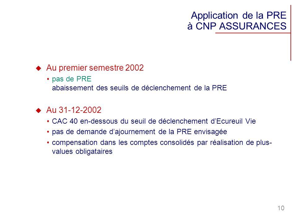 10 Au premier semestre 2002 pas de PRE abaissement des seuils de déclenchement de la PRE Au 31-12-2002 CAC 40 en-dessous du seuil de déclenchement dEc