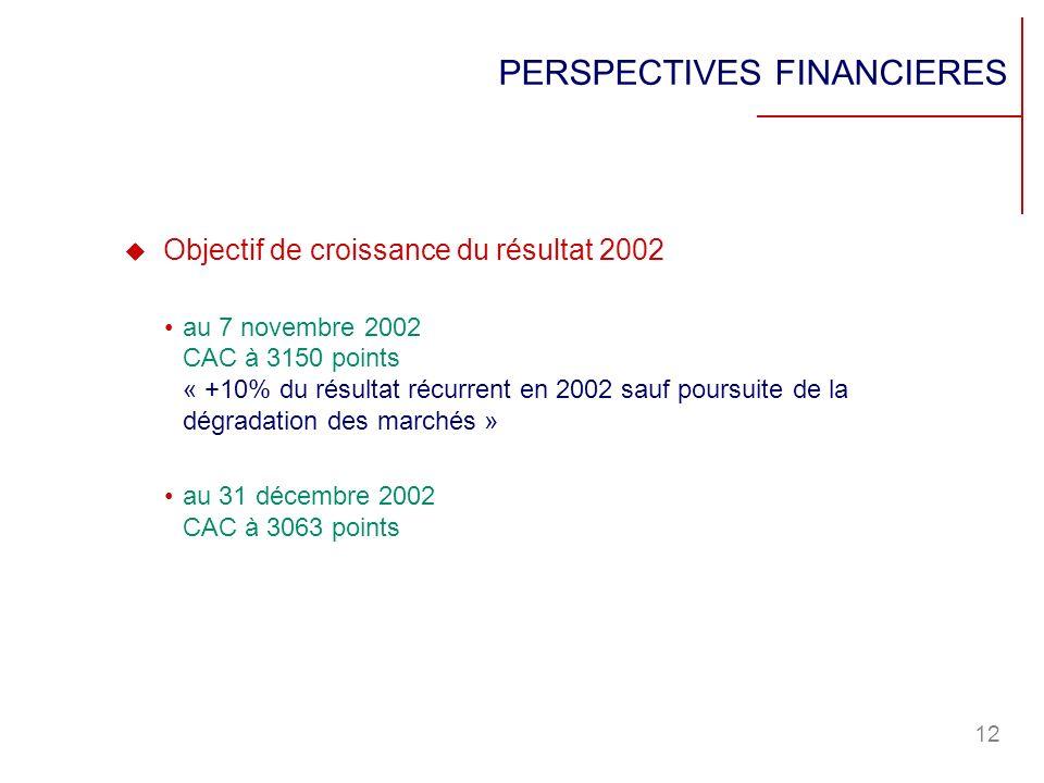 12 PERSPECTIVES FINANCIERES Objectif de croissance du résultat 2002 au 7 novembre 2002 CAC à 3150 points « +10% du résultat récurrent en 2002 sauf pou
