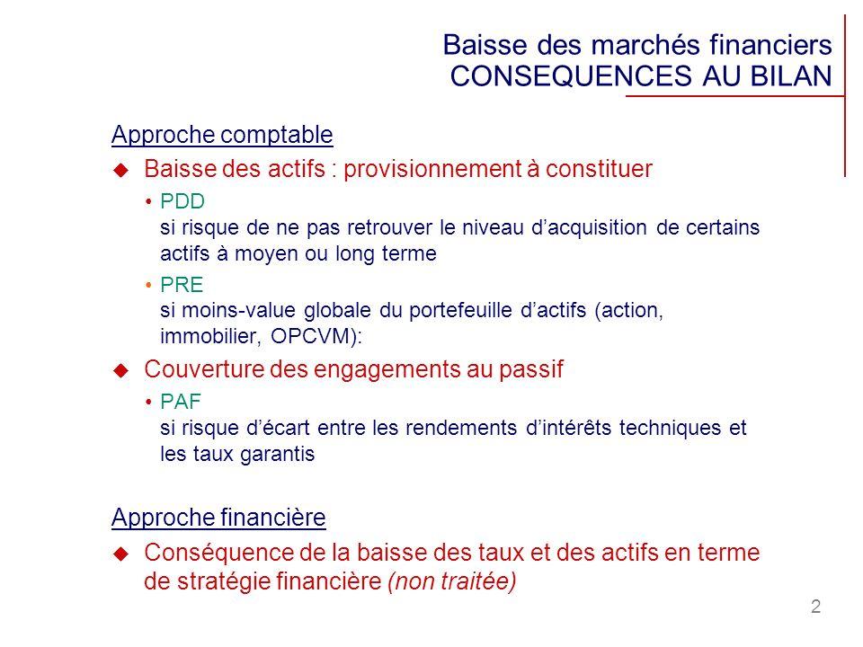2 Baisse des marchés financiers CONSEQUENCES AU BILAN Approche comptable Baisse des actifs : provisionnement à constituer PDD si risque de ne pas retr