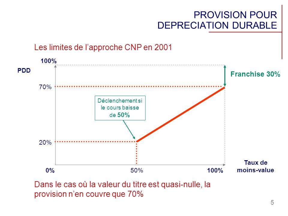 5 50%100% 20% 100% 70% 0% Déclenchement si le cours baisse de 50% Taux de moins-value PDD Dans le cas où la valeur du titre est quasi-nulle, la provis
