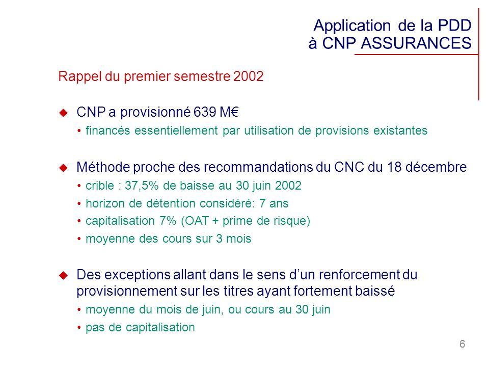 6 Application de la PDD à CNP ASSURANCES Rappel du premier semestre 2002 CNP a provisionné 639 M financés essentiellement par utilisation de provision