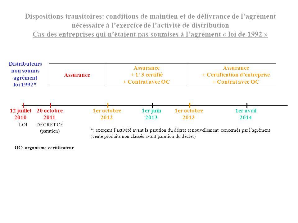 Distributeurs non soumis agrément loi 1992* Assurance + 1/ 3 certifié + Contrat avec OC Assurance + Certification dentreprise + Contrat avec OC Dispos
