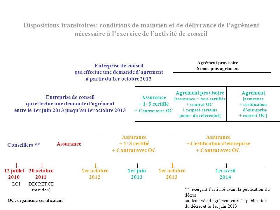 Conseillers ** Assurance + 1/ 3 certifié + Contrat avec OC Assurance + Certification dentreprise + Contrat avec OC Dispositions transitoires: conditio