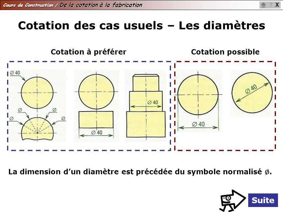 Cours de Construction / De la cotation à la fabrication X? Cotation des cas usuels – Les diamètres Cotation à préférerCotation possible La dimension d