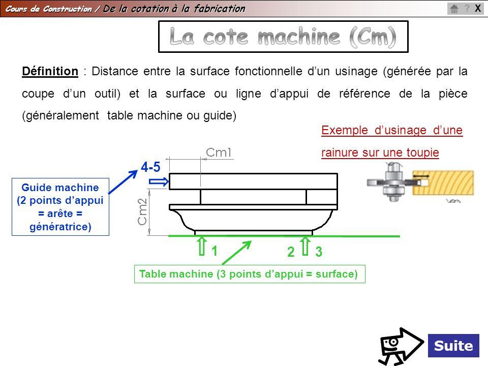 Cours de Construction / De la cotation à la fabrication X? Suite Définition : Distance entre la surface fonctionnelle dun usinage (générée par la coup