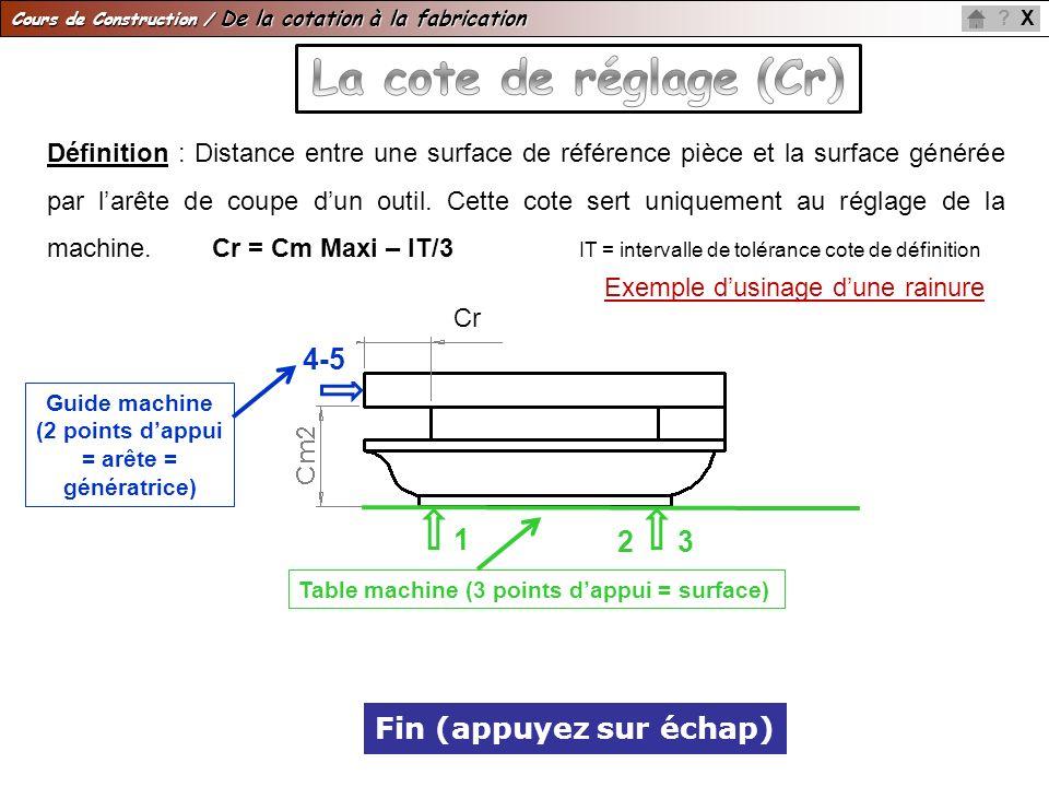 Cours de Construction / De la cotation à la fabrication X? Fin (appuyez sur échap) Définition : Distance entre une surface de référence pièce et la su