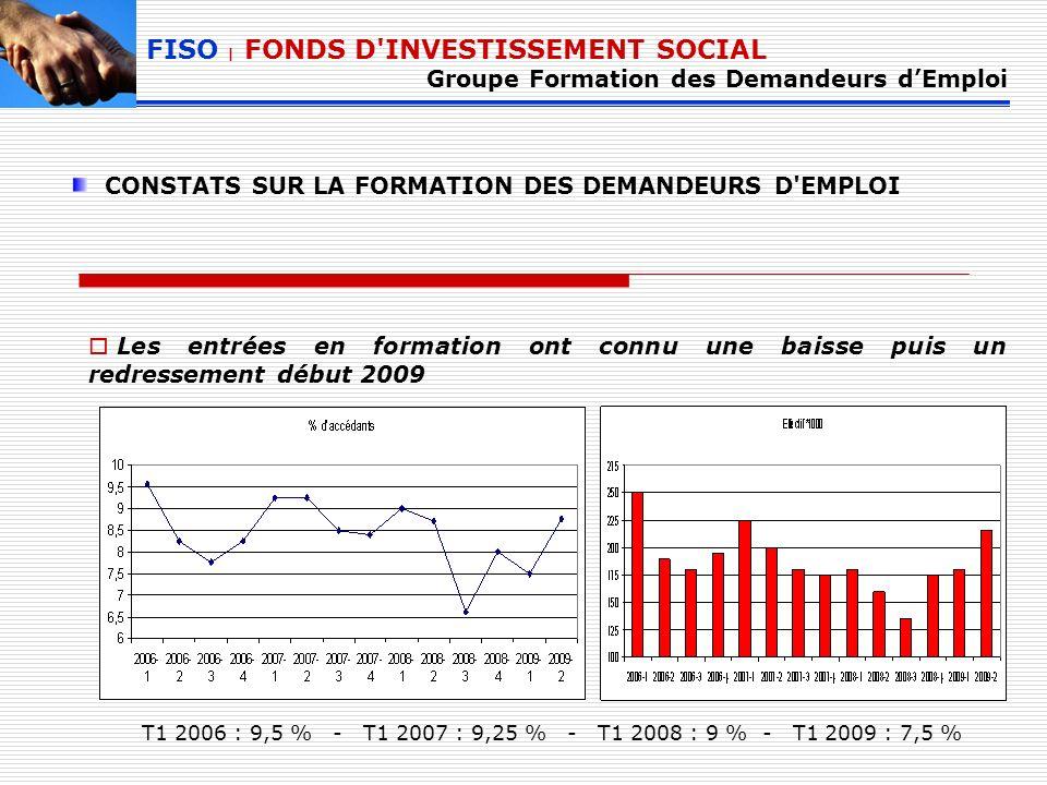 Les entrées en formation ont connu une baisse puis un redressement début 2009 FISO | FONDS D INVESTISSEMENT SOCIAL Groupe Formation des Demandeurs dEmploi CONSTATS SUR LA FORMATION DES DEMANDEURS D EMPLOI T1 2006 : 9,5 % - T1 2007 : 9,25 % - T1 2008 : 9 % - T1 2009 : 7,5 %