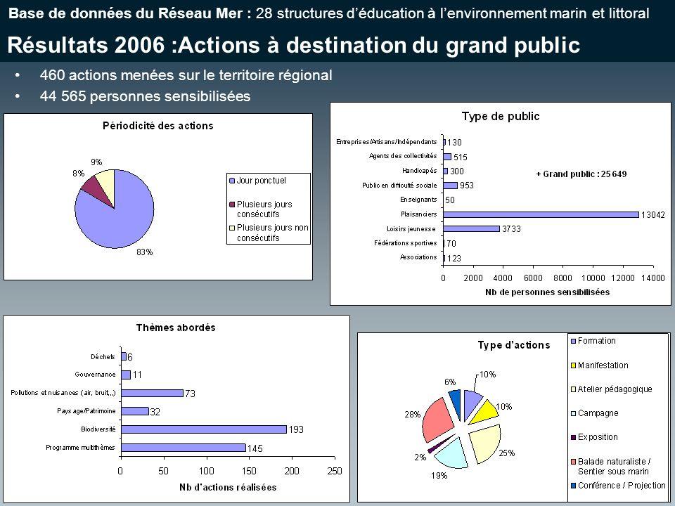 Résultats 2006 :Actions à destination du grand public Base de données du Réseau Mer : 28 structures déducation à lenvironnement marin et littoral 460 actions menées sur le territoire régional 44 565 personnes sensibilisées