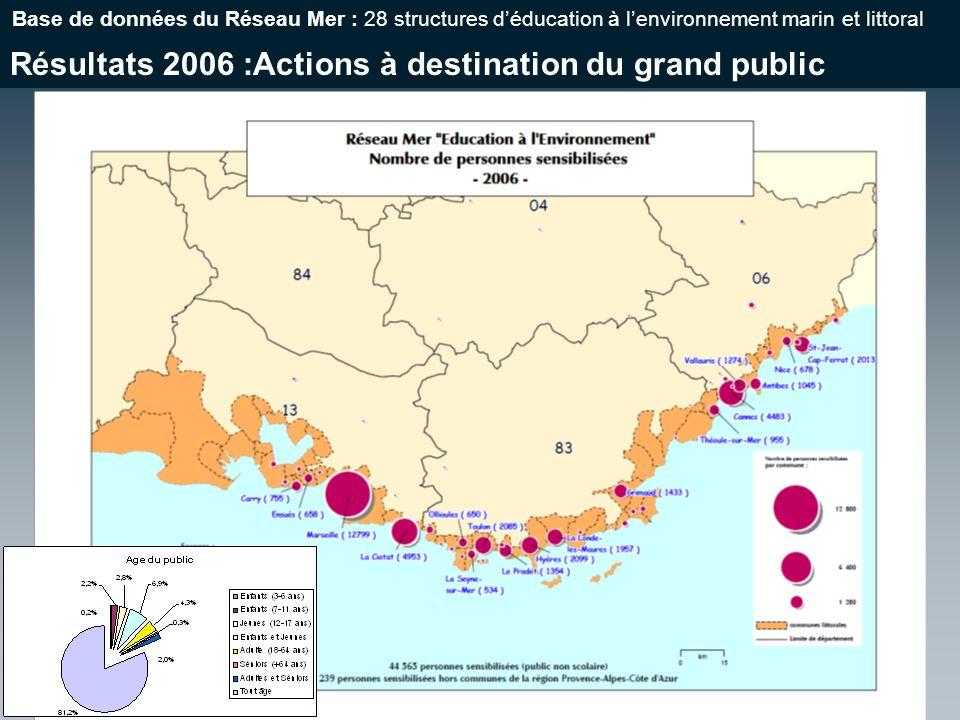 Résultats 2006 :Actions à destination du grand public Base de données du Réseau Mer : 28 structures déducation à lenvironnement marin et littoral