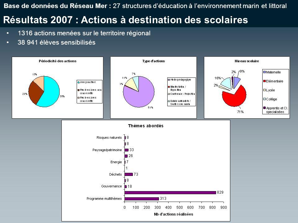 Résultats 2007 : Actions à destination des scolaires Base de données du Réseau Mer : 27 structures déducation à lenvironnement marin et littoral 1316 actions menées sur le territoire régional 38 941 élèves sensibilisés