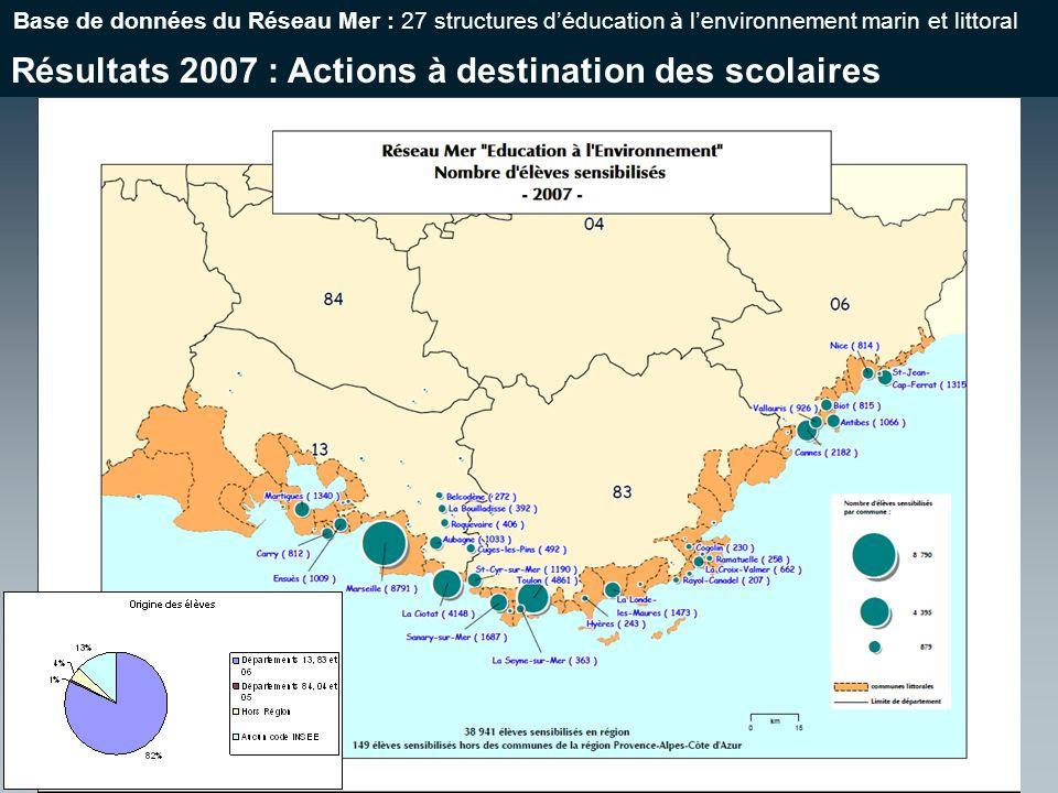 Résultats 2007 : Actions à destination des scolaires Base de données du Réseau Mer : 27 structures déducation à lenvironnement marin et littoral