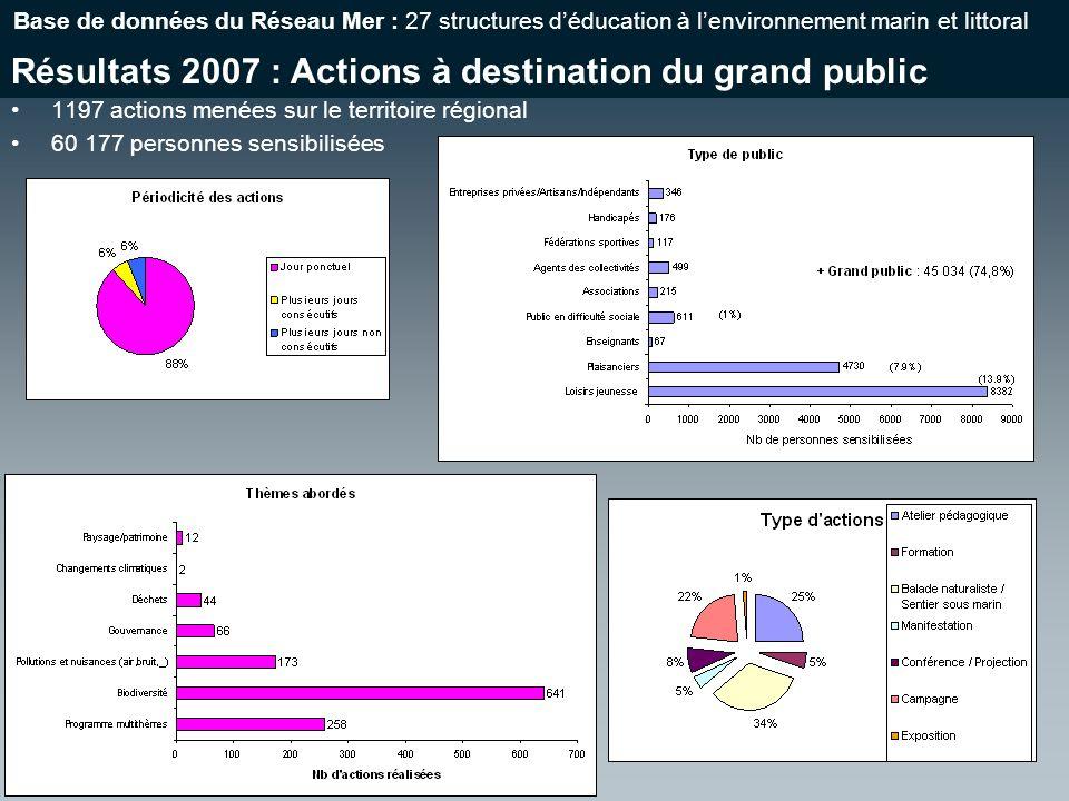 Résultats 2007 : Actions à destination du grand public Base de données du Réseau Mer : 27 structures déducation à lenvironnement marin et littoral 1197 actions menées sur le territoire régional 60 177 personnes sensibilisées
