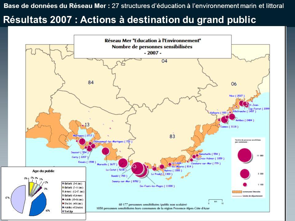 Résultats 2007 : Actions à destination du grand public Base de données du Réseau Mer : 27 structures déducation à lenvironnement marin et littoral