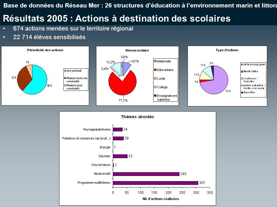 Résultats 2005 : Actions à destination des scolaires Base de données du Réseau Mer : 26 structures déducation à lenvironnement marin et littoral 674 actions menées sur le territoire régional 22 714 élèves sensibilisés