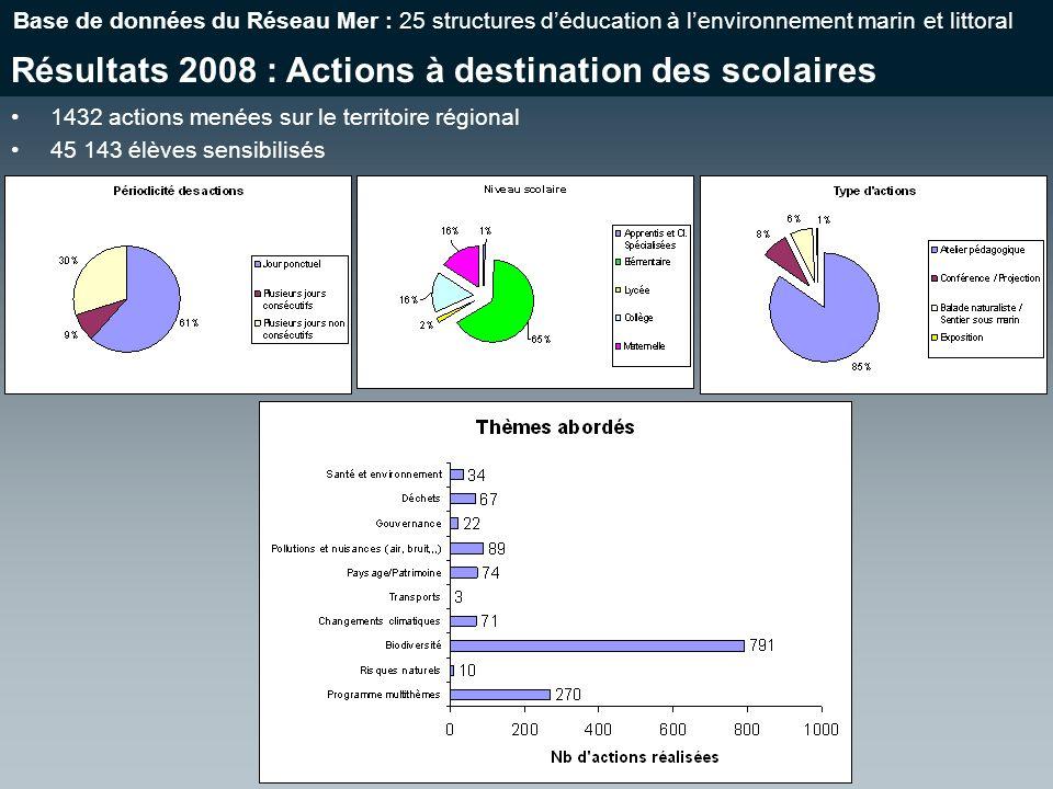 Résultats 2008 : Actions à destination des scolaires Base de données du Réseau Mer : 25 structures déducation à lenvironnement marin et littoral 1432 actions menées sur le territoire régional 45 143 élèves sensibilisés