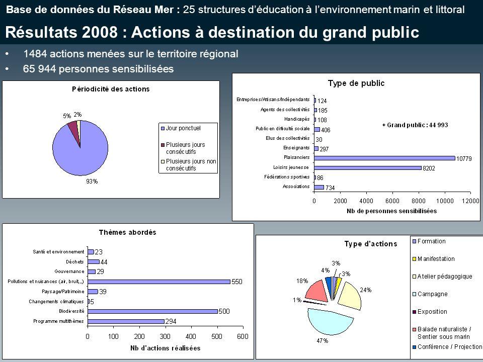 Résultats 2008 : Actions à destination du grand public Base de données du Réseau Mer : 25 structures déducation à lenvironnement marin et littoral 1484 actions menées sur le territoire régional 65 944 personnes sensibilisées