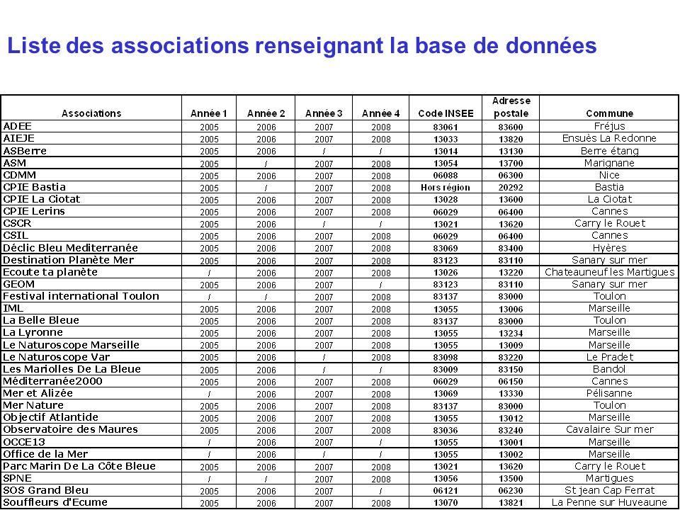 Liste des associations renseignant la base de données