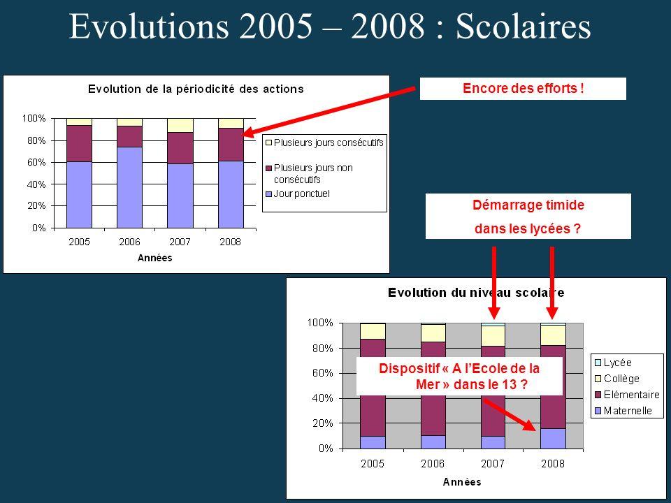 Evolutions 2005 – 2008 : Scolaires Dispositif « A lEcole de la Mer » dans le 13 .