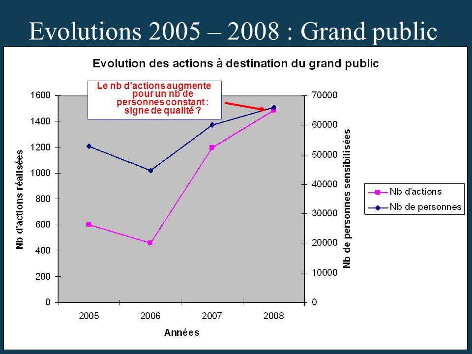 Evolutions 2005 – 2008 : Grand public Le nb dactions augmente pour un nb de personnes constant : signe de qualité