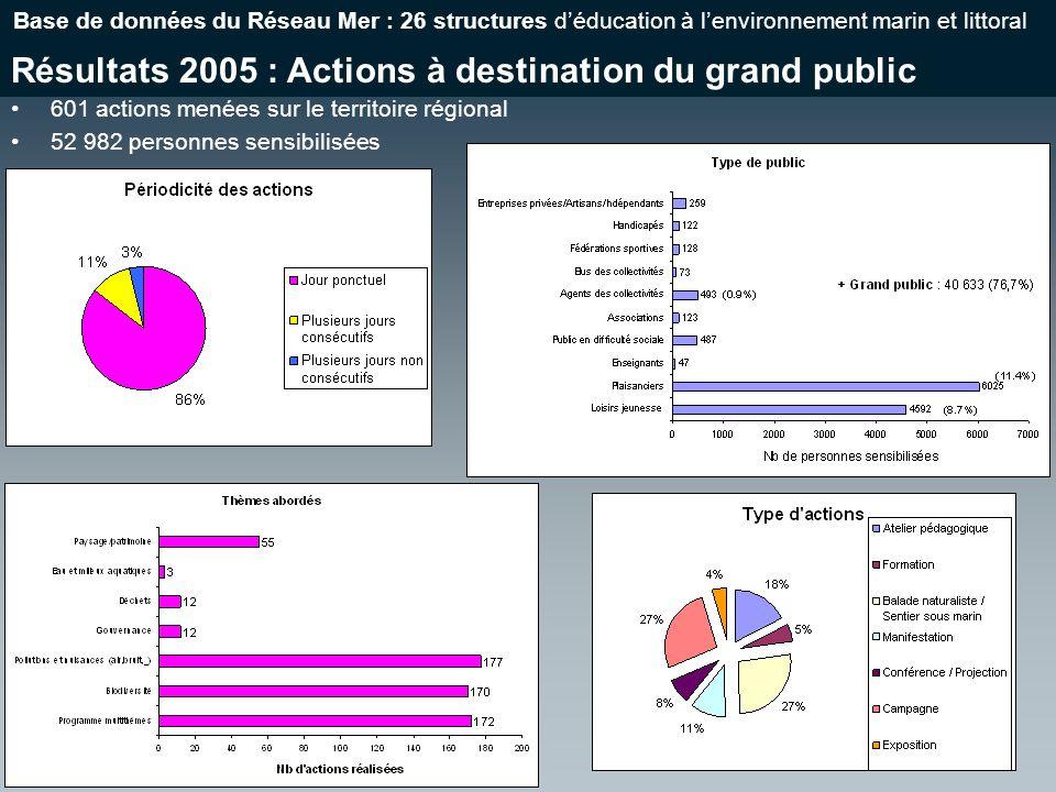 Résultats 2005 : Actions à destination du grand public Base de données du Réseau Mer : 26 structures déducation à lenvironnement marin et littoral 601 actions menées sur le territoire régional 52 982 personnes sensibilisées