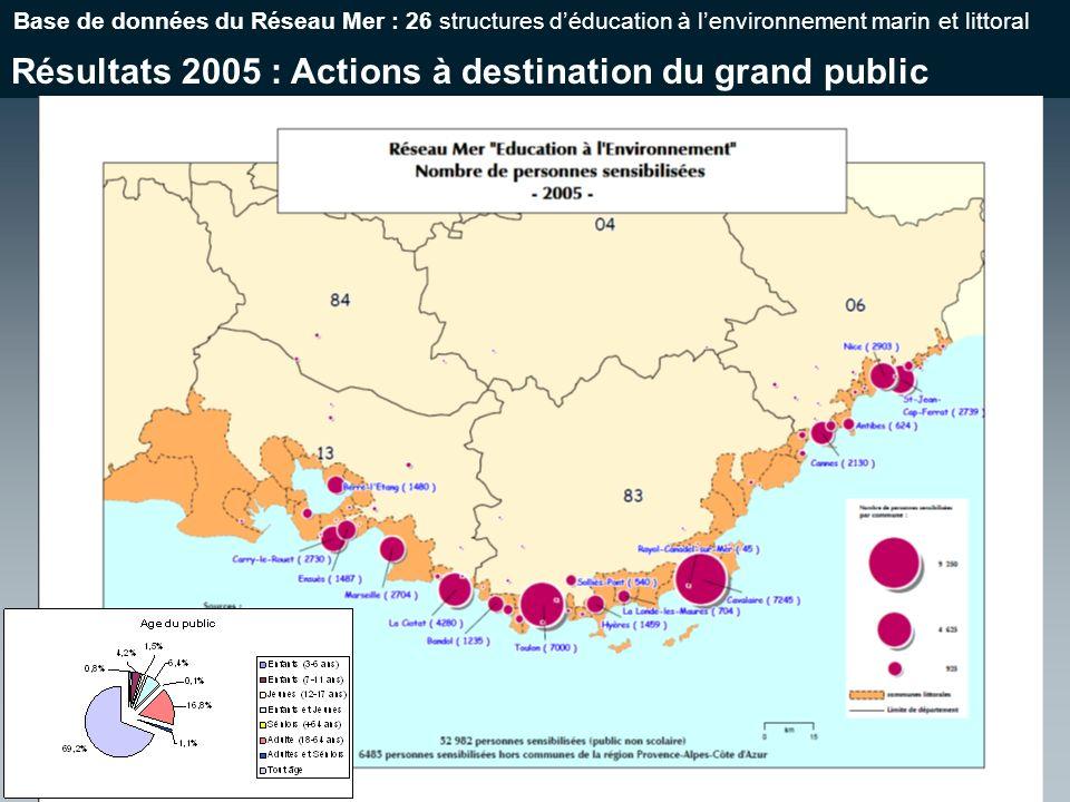 Résultats 2005 : Actions à destination du grand public Base de données du Réseau Mer : 26 structures déducation à lenvironnement marin et littoral
