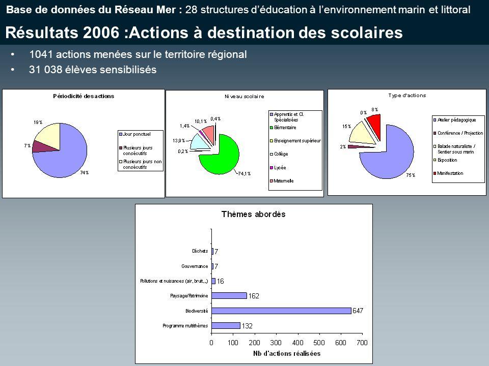 Résultats 2006 :Actions à destination des scolaires Base de données du Réseau Mer : 28 structures déducation à lenvironnement marin et littoral 1041 actions menées sur le territoire régional 31 038 élèves sensibilisés