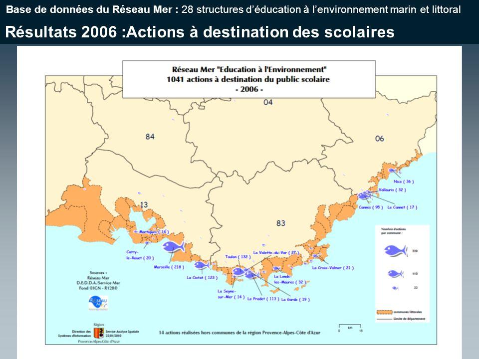 Résultats 2006 :Actions à destination des scolaires Base de données du Réseau Mer : 28 structures déducation à lenvironnement marin et littoral