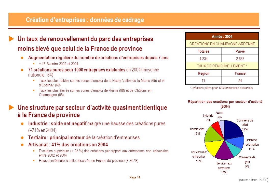 Page 14 Un taux de renouvellement du parc des entreprises moins élevé que celui de la France de province Augmentation régulière du nombre de créations dentreprises depuis 7 ans + 17 % entre 2002 et 2004 71 créations pures pour 1000 entreprises existantes en 2004 (moyenne nationale : 84) Taux les plus faibles sur les zones demploi de la Haute-Vallée de la Marne (65) et et dEpernay (69) Taux les plus élevés sur les zones demploi de Reims (98) et de Châlons-en- Champagne (98) Une structure par secteur dactivité quasiment identique à la France de province Industrie : solde net négatif malgré une hausse des créations pures (+21% en 2004) Tertiaire : principal moteur de la création dentreprises Artisanat : 41% des créations en 2004 Évolution supérieure (+ 22 %) des créations par rapport aux entreprises non artisanales entre 2002 et 2004 Hausse inférieure à celle observée en France de province (+ 30 %) Création dentreprises : données de cadrage Année : 2004 CRÉATIONS EN CHAMPAGNE-ARDENNE TotalesPures 4 2342 837 TAUX DE RENOUVELLEMENT * RégionFrance 7184 * (créations pures pour 1000 entreprises existantes) (source : Insee - APCE ) Répartition des créations par secteur dactivité (2004)
