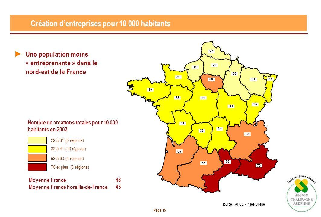 Page 15 Création dentreprises pour 10 000 habitants 27 28 31 29 31 60 36 39 38 33 41 34 33 35 53 55 79 76 37 Moyenne France 48 Moyenne France hors Ile-de-France 45 Nombre de créations totales pour 10 000 habitants en 2003 22 à 31 (5 régions) 33 à 41 (10 régions) 53 à 60 (4 régions) 76 et plus (3 régions) Une population moins « entreprenante » dans le nord-est de la France source : APCE - Insee/Sirene