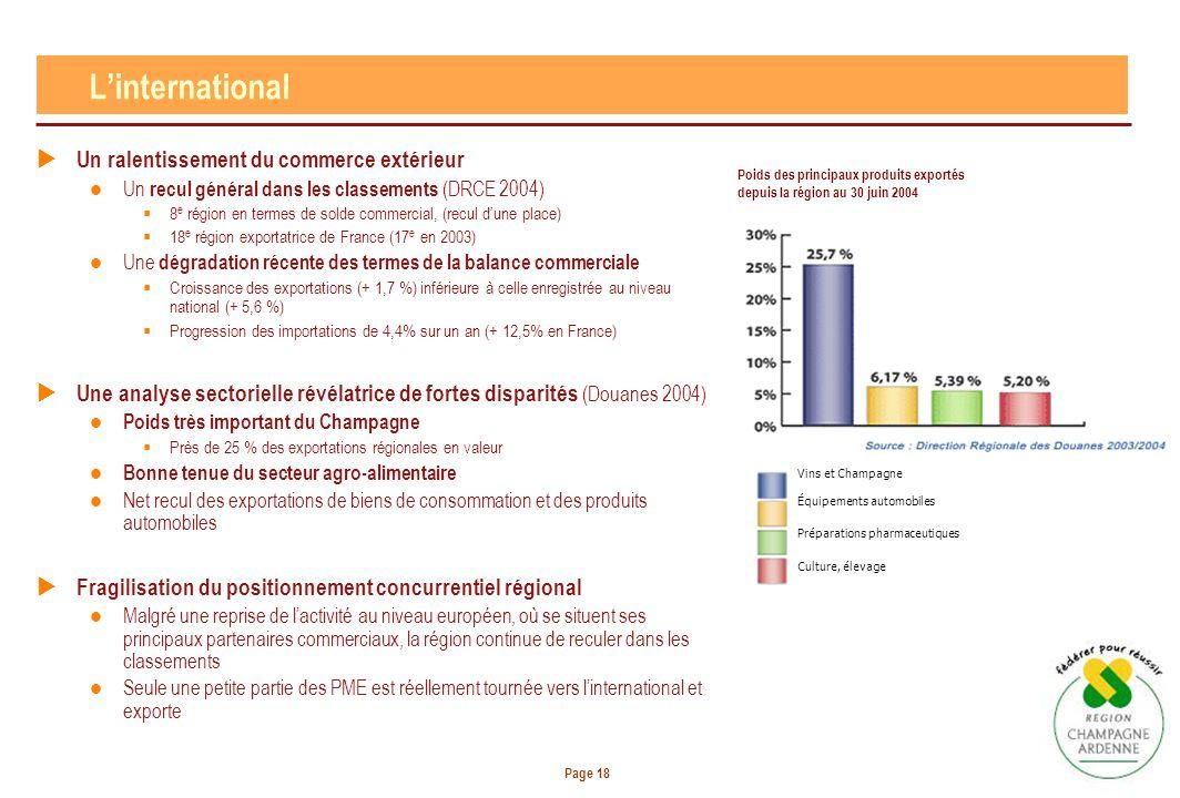 Page 18 Un ralentissement du commerce extérieur Un recul général dans les classements (DRCE 2004) 8 e région en termes de solde commercial, (recul dune place) 18 e région exportatrice de France (17 e en 2003) Une dégradation récente des termes de la balance commerciale Croissance des exportations (+ 1,7 %) inférieure à celle enregistrée au niveau national (+ 5,6 %) Progression des importations de 4,4% sur un an (+ 12,5% en France) Une analyse sectorielle révélatrice de fortes disparités (Douanes 2004) Poids très important du Champagne Près de 25 % des exportations régionales en valeur Bonne tenue du secteur agro-alimentaire Net recul des exportations de biens de consommation et des produits automobiles Fragilisation du positionnement concurrentiel régional Malgré une reprise de lactivité au niveau européen, où se situent ses principaux partenaires commerciaux, la région continue de reculer dans les classements Seule une petite partie des PME est réellement tournée vers linternational et exporte Linternational Poids des principaux produits exportés depuis la région au 30 juin 2004 Vins et Champagne Équipements automobiles Préparations pharmaceutiques Culture, élevage